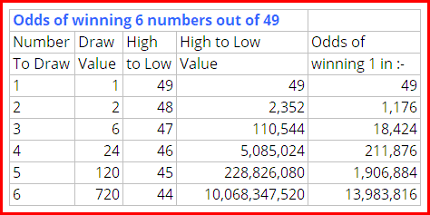 odds of winning a 6 number draw of a lottery with 49 numbers.