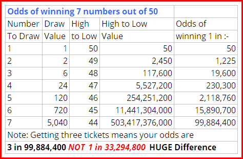 odds of winning a lottery with 50 numbers and a draw of 7 numbers